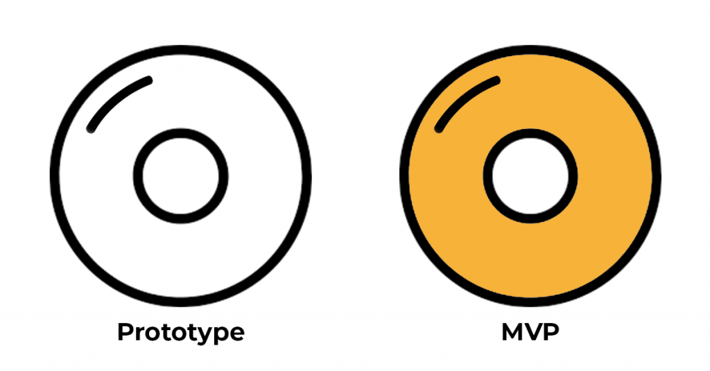 Prototype and MVP